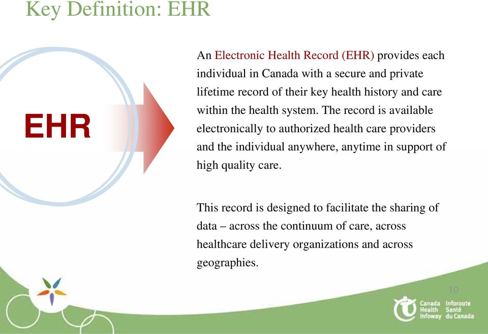 The record is available electronically to authorized health care providers and the individual anywhere, anytime in support