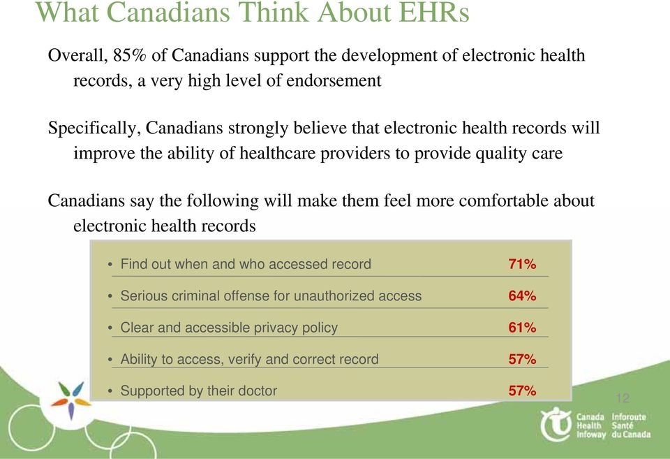 Canadians say the following will make them feel more comfortable about electronic health records Find out when and who accessed record 71% Serious