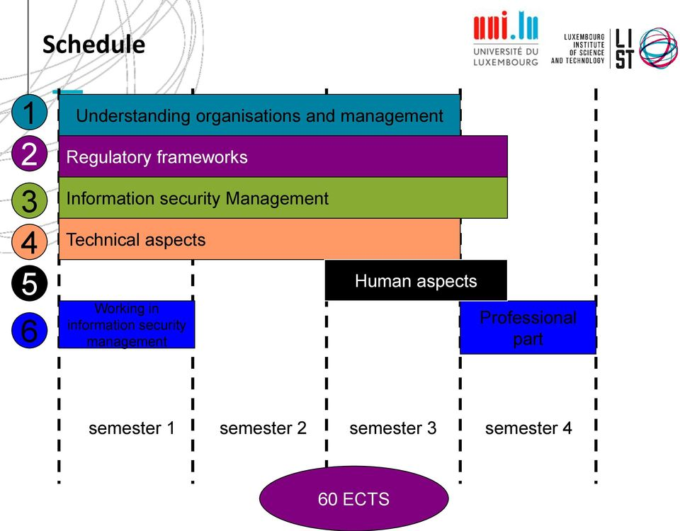 aspects Working in information security management Human aspects
