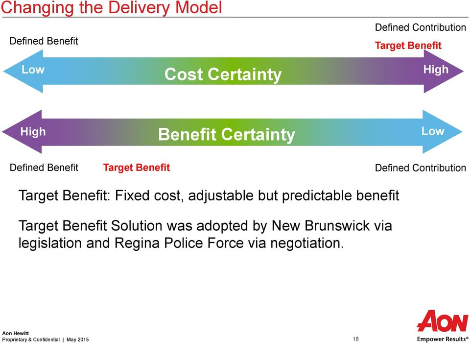 Benefit: Fixed cost, adjustable but predictable benefit Target Benefit Solution was adopted by New
