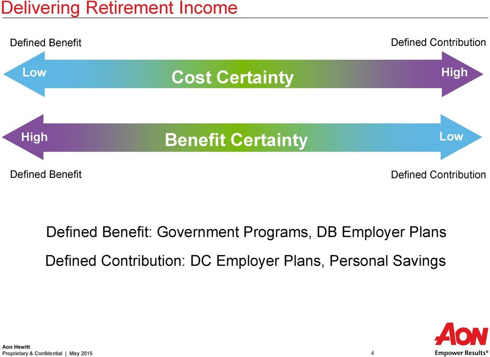 Contribution Defined Benefit: Government Programs, DB Employer Plans Defined