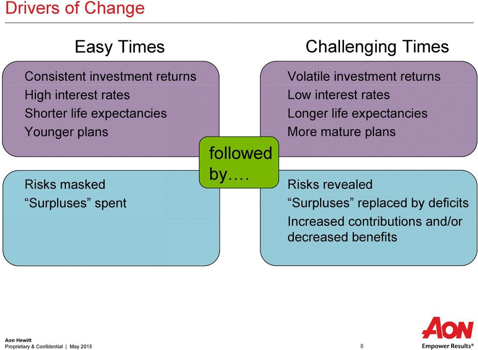 Challenging Times Volatile investment returns Low interest rates Longer life expectancies More