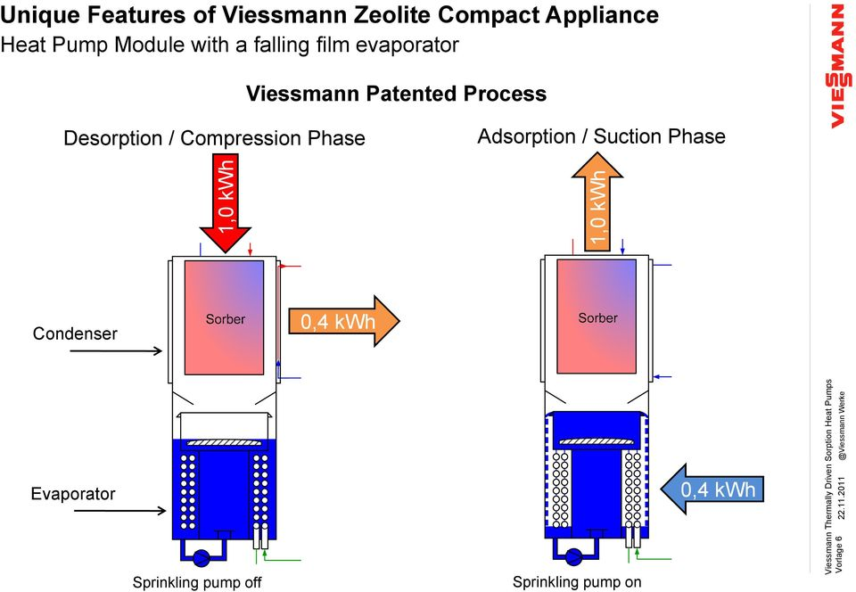 Suction Phase 1,0 kwh 1,0 kwh Viessmann Thermally Driven Sorption Heat Pumps Vorlage 6