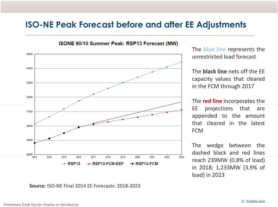 through 2017 The red line incorporates the EE projections that are appended to the amount that cleared in the latest