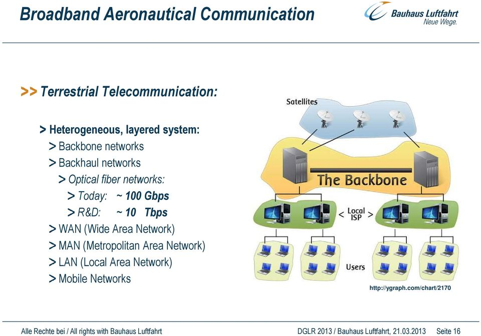 Area Network) MAN (Metropolitan Area Network) LAN (Local Area Network) Mobile Networks http://ygraph.