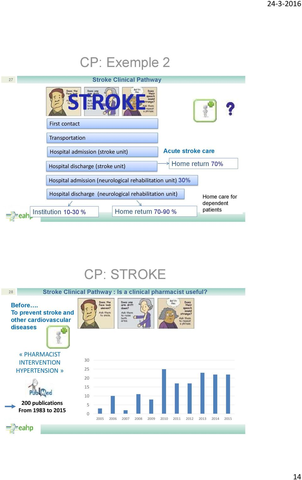 return 70-90 % Home care for dependent patients 28 Stroke Clinical Pathway : Is a clinical pharmacist useful? Before.