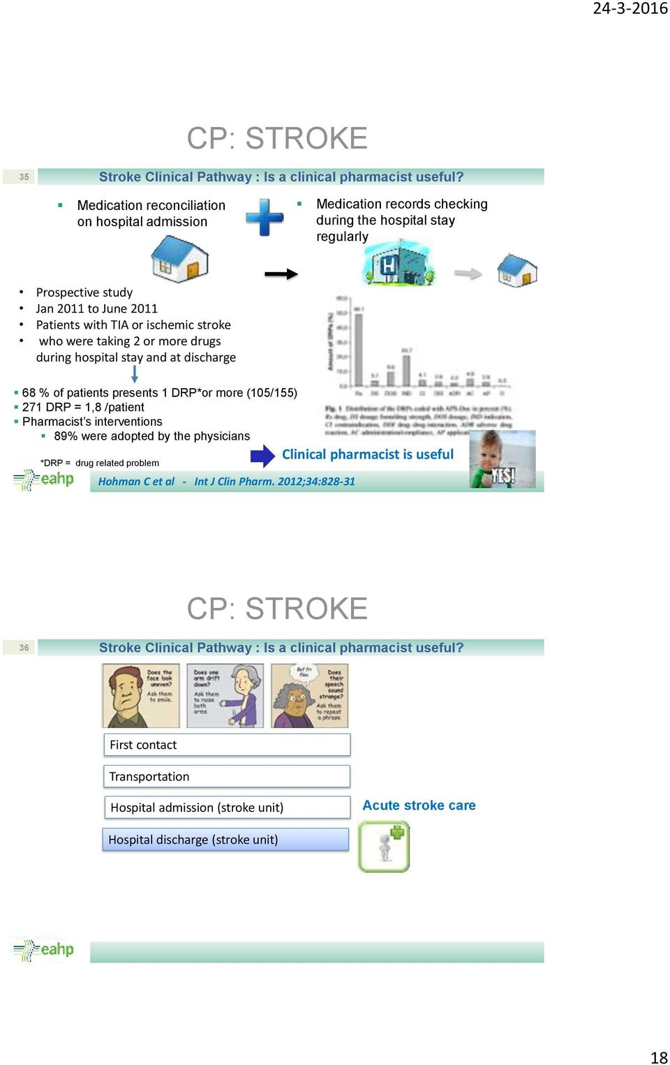 stroke who were taking 2 or more drugs during hospital stay and at discharge 68 % of patients presents 1 DRP*or more (105/155) 271 DRP = 1,8 /patient Pharmacist s interventions 89%