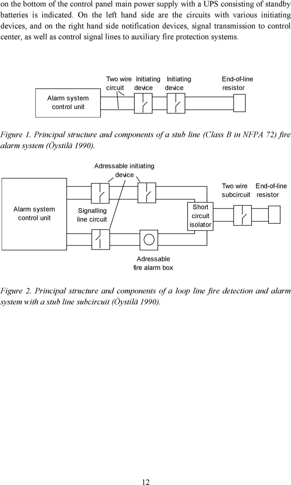auxiliary fire protection systems. Alarm system control unit Two wire Initiating Initiating End-of-line circuit device device resistor Figure 1.