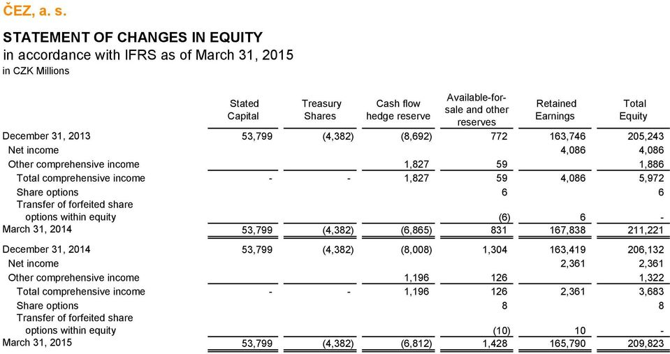 within equity (6) 6 - March 31, 2014 53,799 (4,382) (6,865) 831 167,838 211,221 December 31, 2014 53,799 (4,382) (8,008) 1,304 163,419 206,132 Net income 2,361 2,361 Other comprehensive income