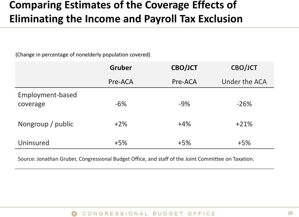 Under the ACA Employment-based coverage -6% -9% -26% Nongroup / public +2% +4% +21% Uninsured +5%