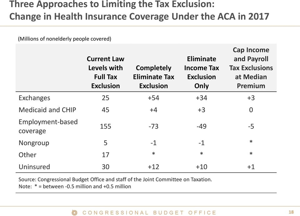 Exclusions at Median Premium Exchanges 25 +54 +34 +3 Medicaid and CHIP 45 +4 +3 0 Employment-based coverage 155-73 -49-5 Nongroup 5-1 -1 * Other 17 *