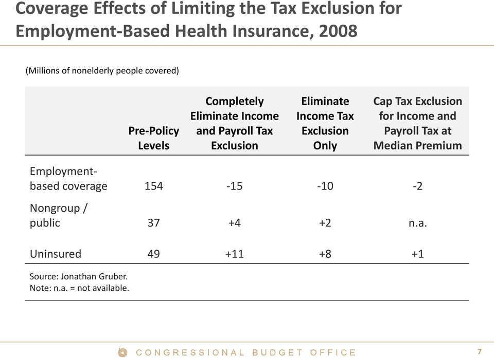 Income Tax Exclusion Only Cap Tax Exclusion for Income and Payroll Tax at Median Premium Employmentbased