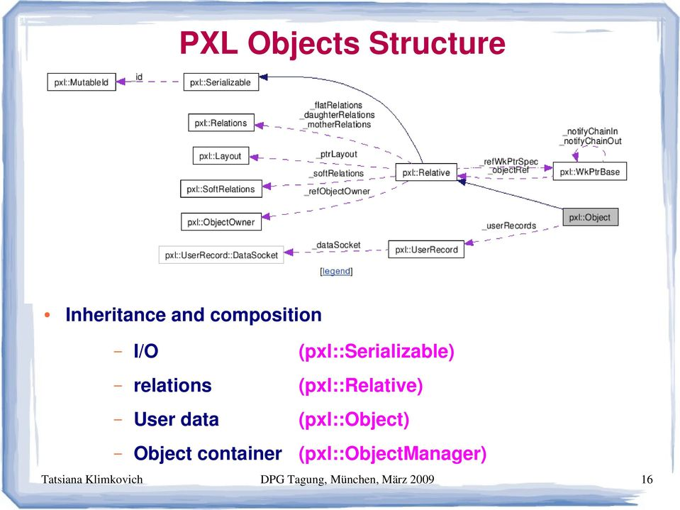 data (pxl::object) Object container