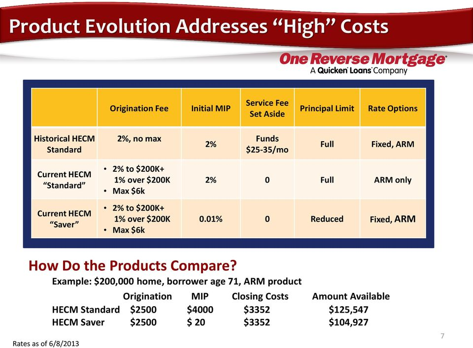 $200K Max $6k 2% 0 Full ARM only 0.01% 0 Reduced Fixed, ARM How Do the Products Compare?