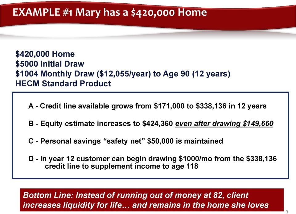 $149,660 C - Personal savings safety net $50,000 is maintained D - In year 12 customer can begin drawing $1000/mo from the $338,136 credit line