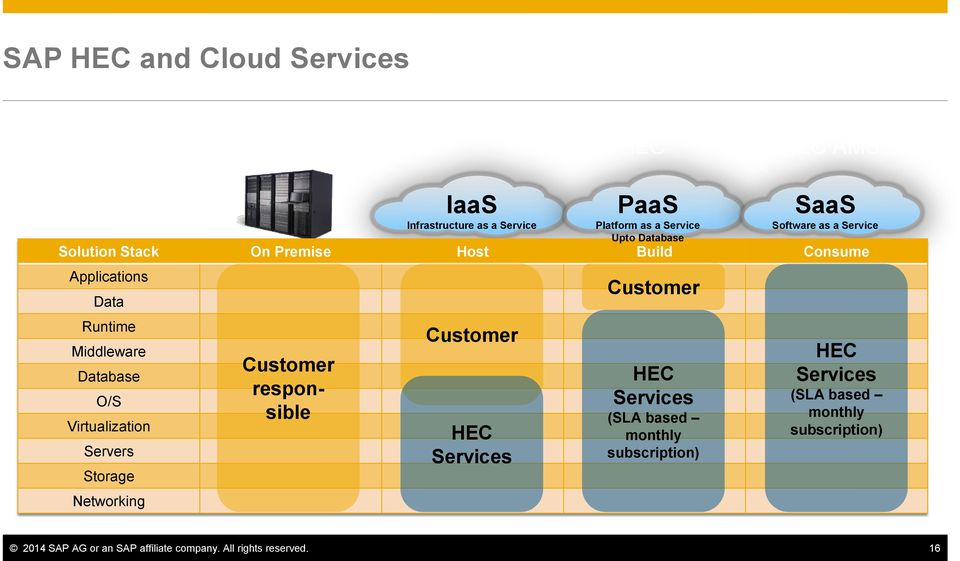 HEC Services PaaS Platform as a Service Upto Database Customer HEC Services (SLA based monthly subscription) SaaS