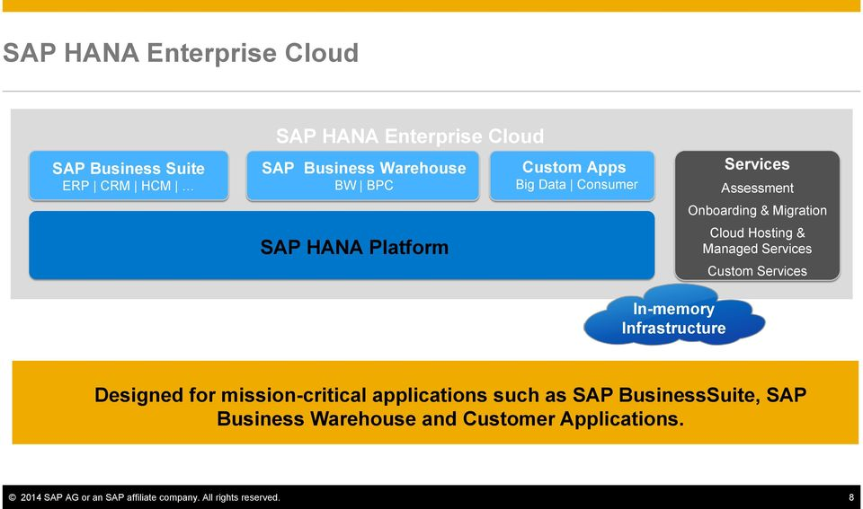 Services Custom Services In-memory Infrastructure Designed for mission-critical applications such as SAP