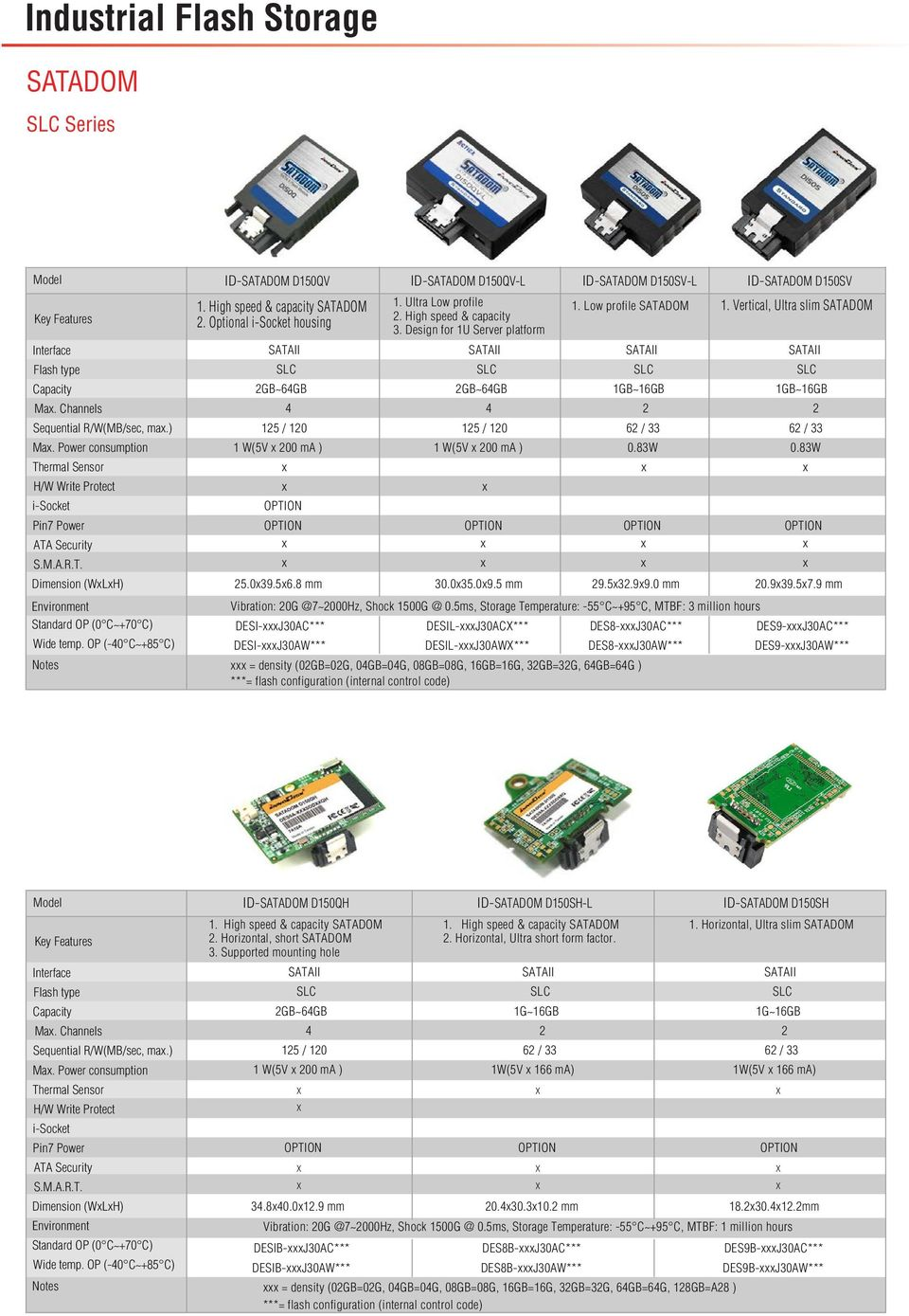 Design for 1U Server platform GB~6GB 1GB~16GB 15 / 10 6 / 33 1 W(5V x 00 ma ) 0.3W 1. Vertical, Ultra slim SATADOM 1GB~16GB 6 / 33 0.3W 5.0x39.5x6. mm 30.0x35.0x9.5 mm 9.5x3.9x9.0 mm 0.9x39.5x7.