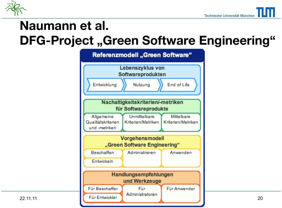 Green Software