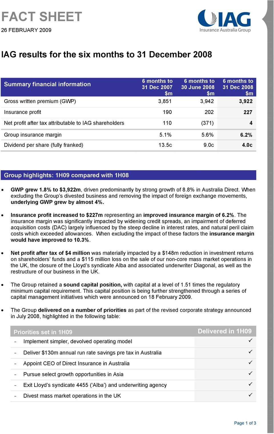 2% Dividend per share (fully franked) 13.5c 9.0c 4.0c Group highlights: 1H09 compared with 1H08 GWP grew 1.8% to $3,922m, driven predominantly by strong growth of 8.8% in Australia Direct.