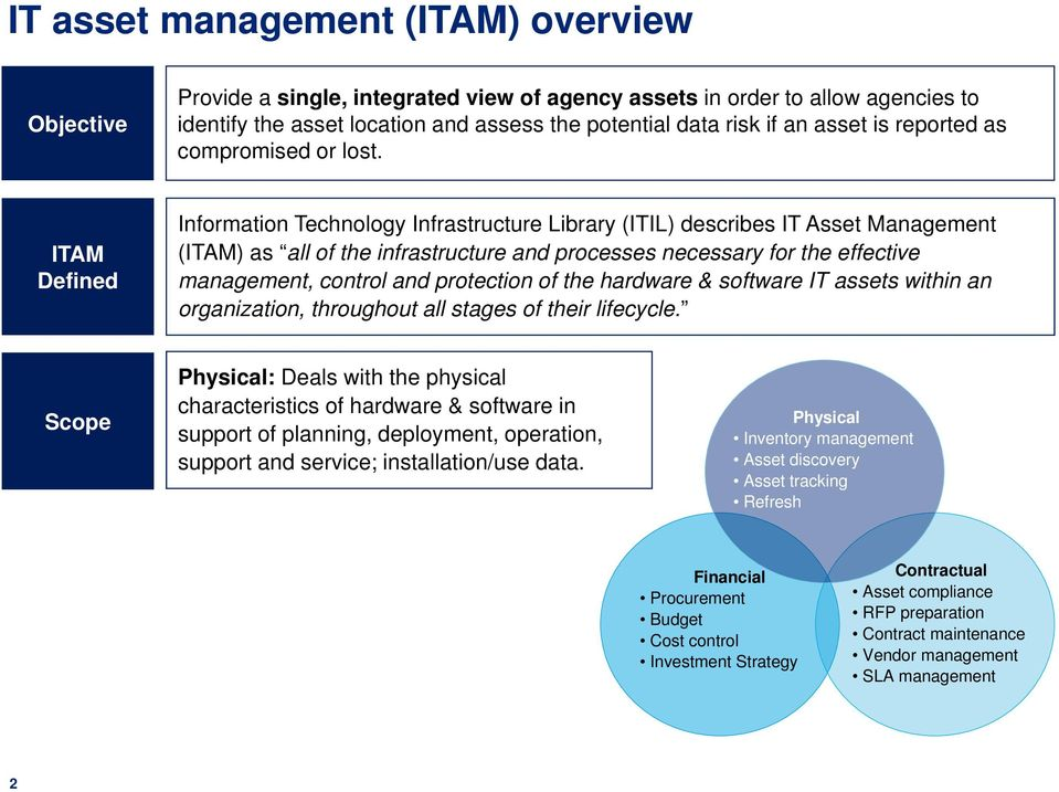 ITAM Defined Information Technology Infrastructure Library (ITIL) describes IT Asset Management (ITAM) as all of the infrastructure and processes necessary for the effective management, control and