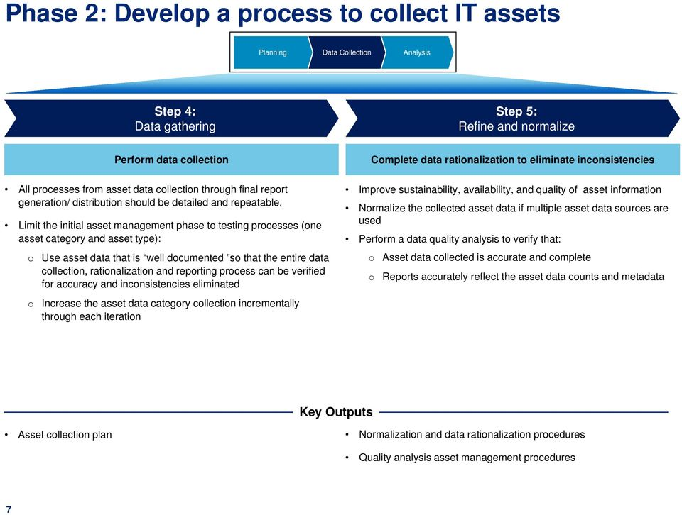 "Limit the initial asset management phase to testing processes (one asset category and asset type): o Use asset data that is well documented ""so that the entire data collection, rationalization and"