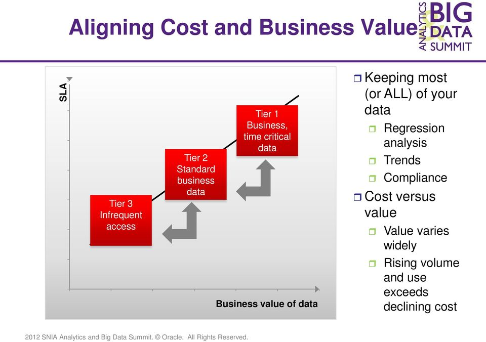 ALL) of your data Regression analysis Trends Compliance Cost versus value