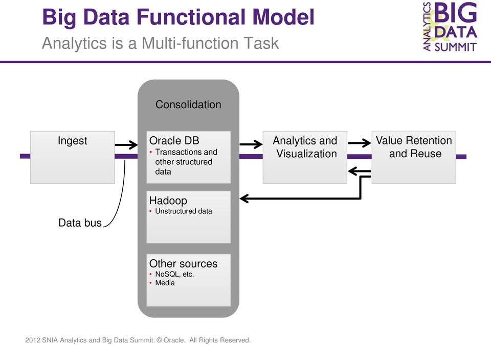 structured data Analytics and Visualization Value Retention