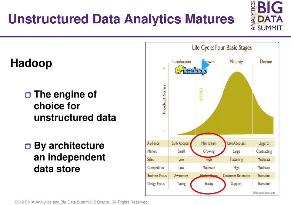choice for unstructured data
