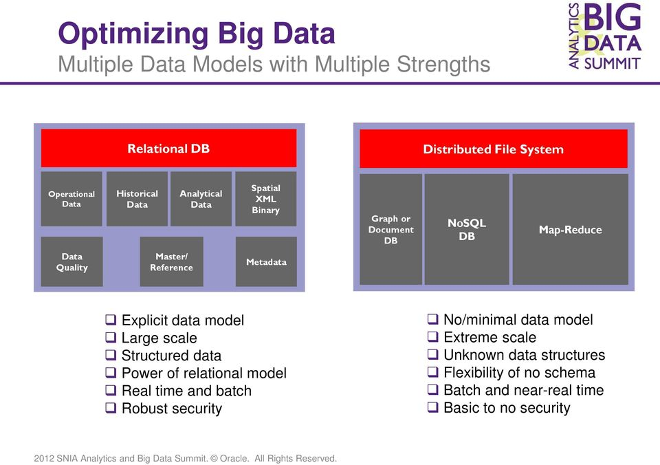 Metadata Explicit data model Large scale Structured data Power of relational model Real time and batch Robust security