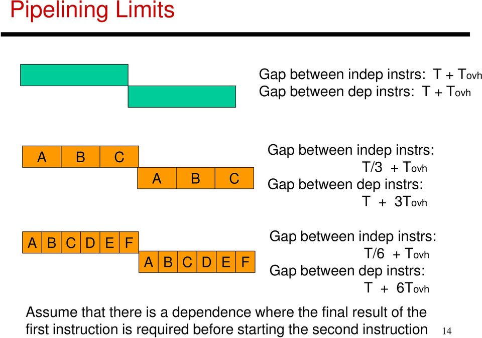 between indep instrs: T/6 + Tovh Gap between dep instrs: T + 6Tovh Assume that there is a