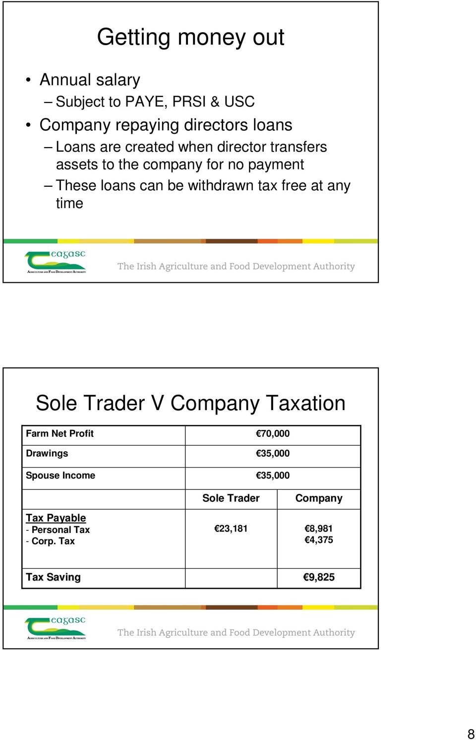 free at any time Sole Trader V Company Taxation Farm Net Profit Drawings Spouse Income 70,000 35,000