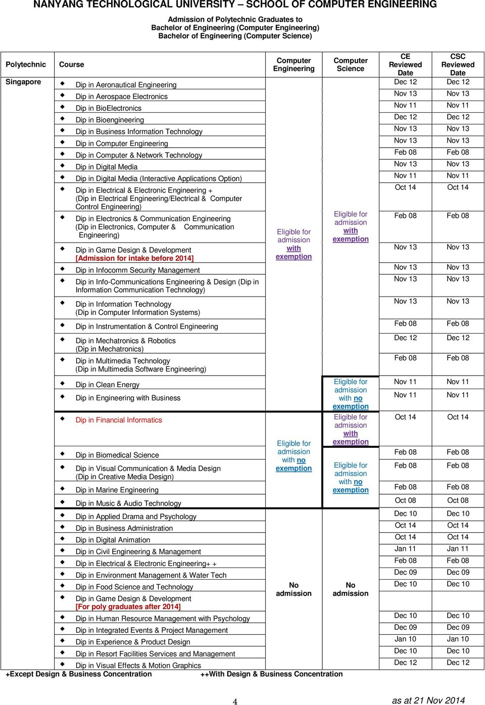 Development [Admission for intake before 2014] Dip in Infocomm Security Management Dip in Info-Communications & Design (Dip in Information Communication Technology) (Dip in Information Systems) Dip