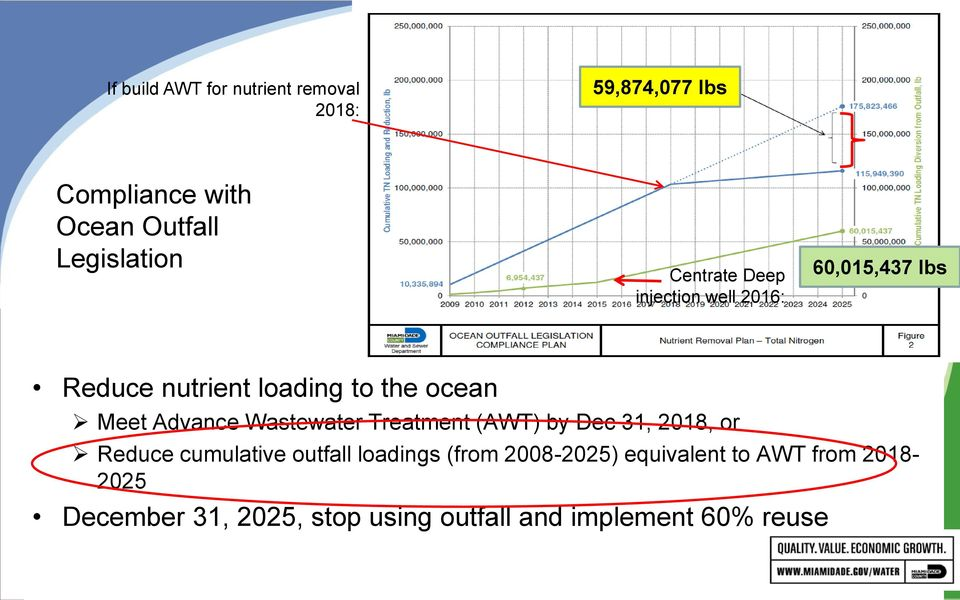 Advance Wastewater Treatment (AWT) by Dec 31, 2018, or Reduce cumulative outfall loadings (from