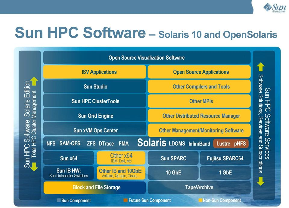 IBM, Dell, etc Sun SPARC Fujitsu SPARC64 Sun IB HW: Other IB and 10GbE: 10 GbE 1 GbE Sun Datacenter Switches Voltaire, QLogic, Cisco,.