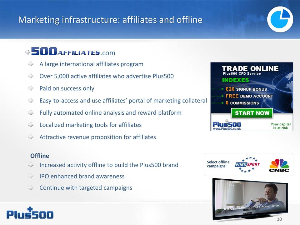 Easy-to-access and use affiliates portal of marketing collateral Fully automated online analysis and reward platform Localized