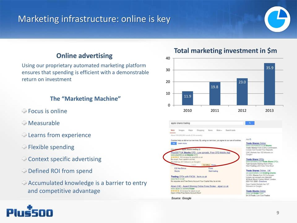 spending Online advertising Context specific advertising Defined ROI from spend Accumulated knowledge is a barrier to entry