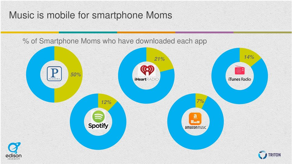 Smartphone Moms who have