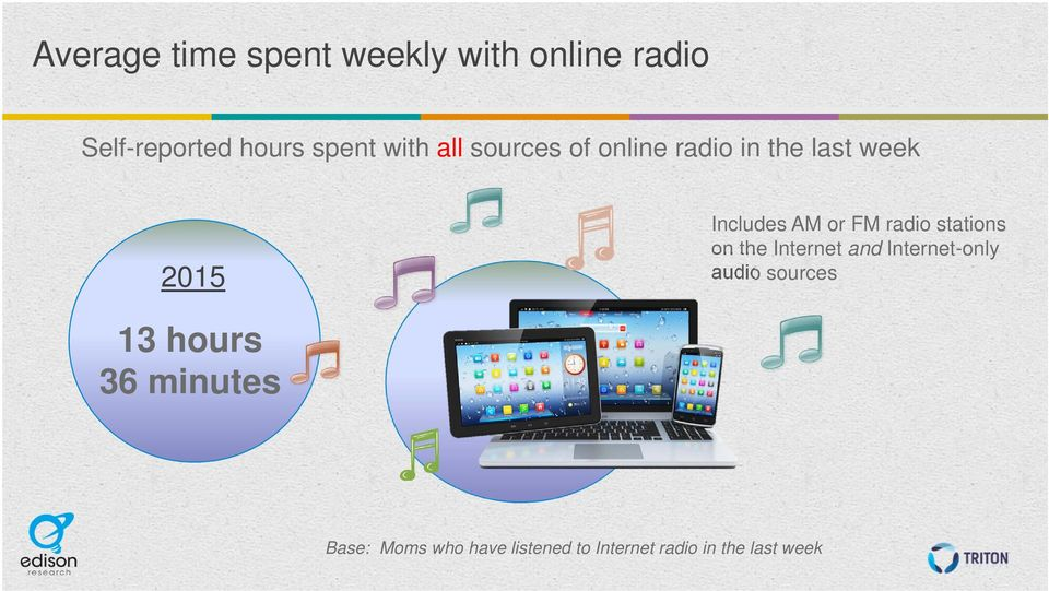 radio stations on the Internet and Internet-only audio sources 13 hours