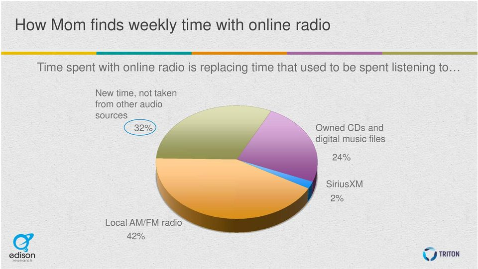 listening to New time, not taken from other audio sources 32%