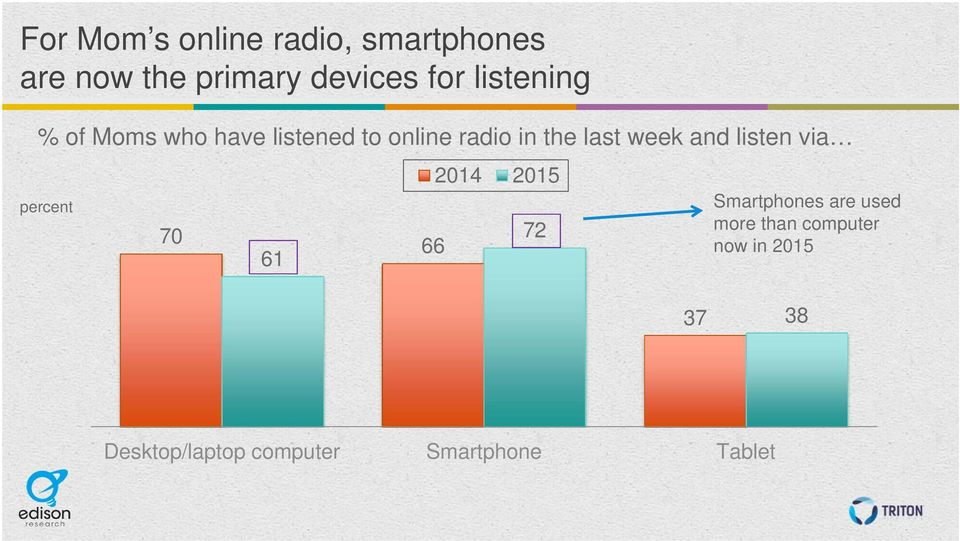 and listen via percent 70 61 66 2014 2015 72 Smartphones are used more