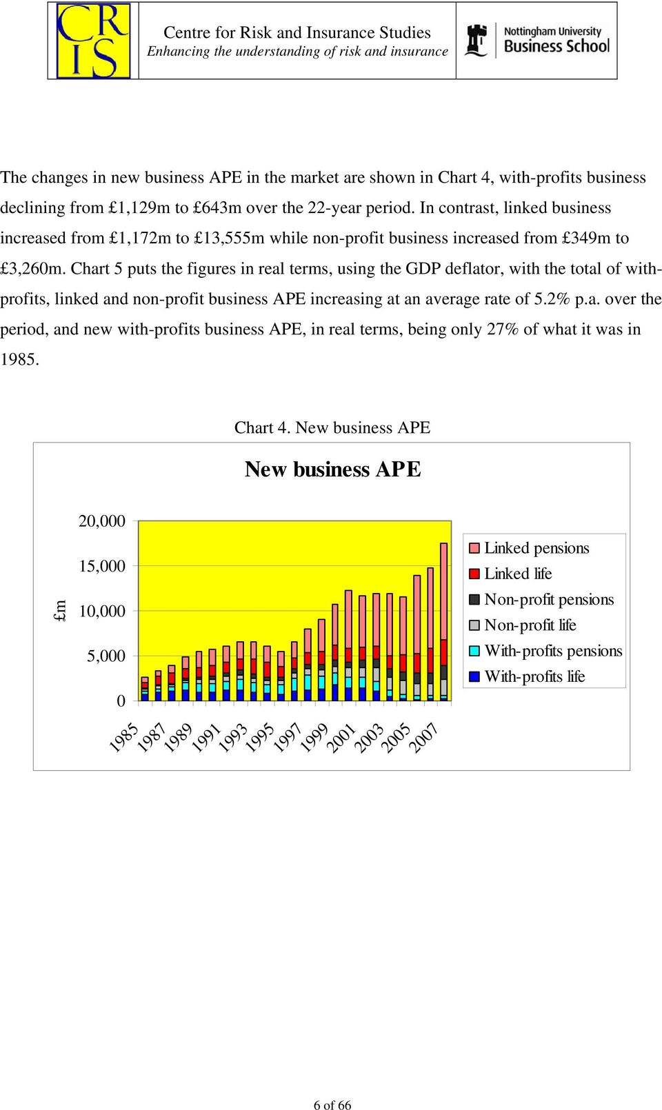 Chart 5 puts the figures in real terms, using the GDP deflator, with the total of withprofits, linked and non-profit business APE increasing at an average rate of 5.2% p.a. over the period, and new with-profits business APE, in real terms, being only 27% of what it was in 1985.