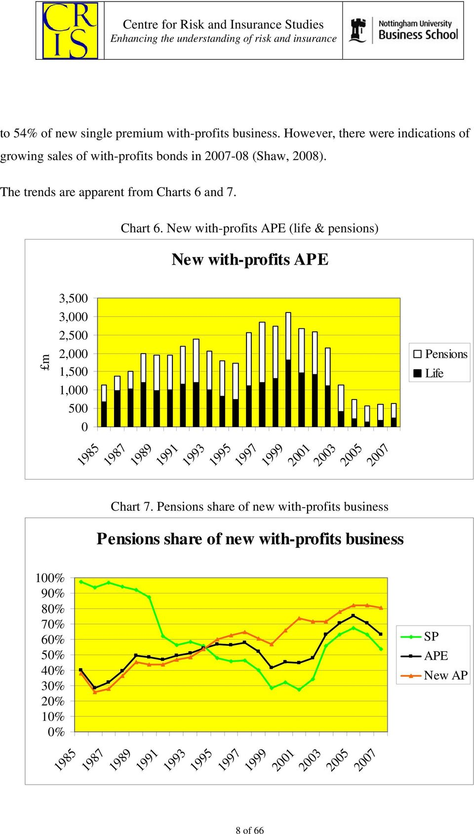 New with-profits APE (life & pensions) New with-profits APE m 100% 90% 80% 70% 60% 50% 40% 30% 20% 10% 0% 3,500 3,000 2,500 2,000 1,500 1,000 500 0
