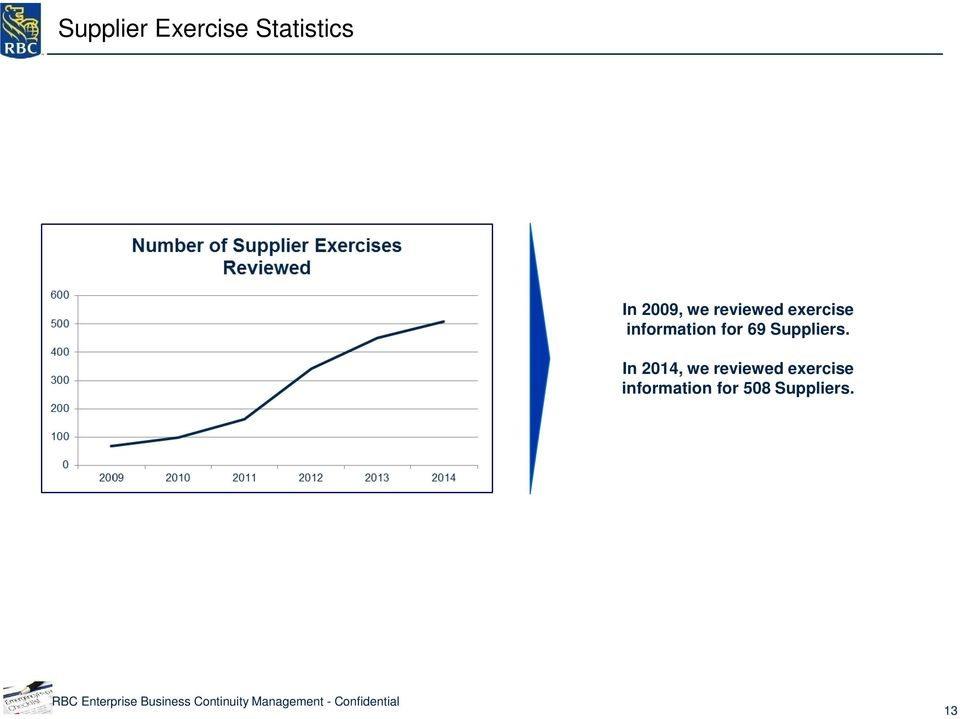 69 Suppliers. In 2014,  508 Suppliers.