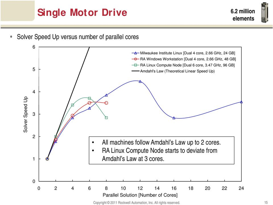 47 GHz, 96 GB] Amdahl's Law (Theoretical Linear Speed Up) Solver Speed Up 4 3 2 1 All machines follow Amdahl s Law up to 2 cores.