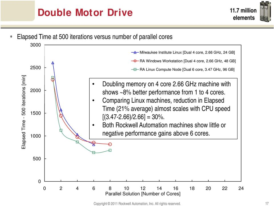 47 GHz, 96 GB] Doubling memory on 4 core 2.66 GHz machine with shows ~8% better performance from 1 to 4 cores.