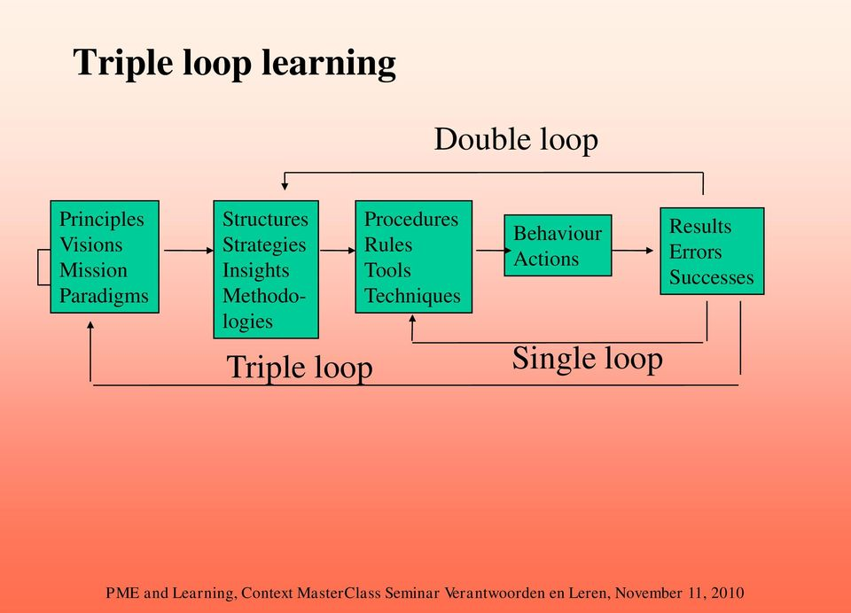 Methodologies Triple loop Procedures Rules Tools
