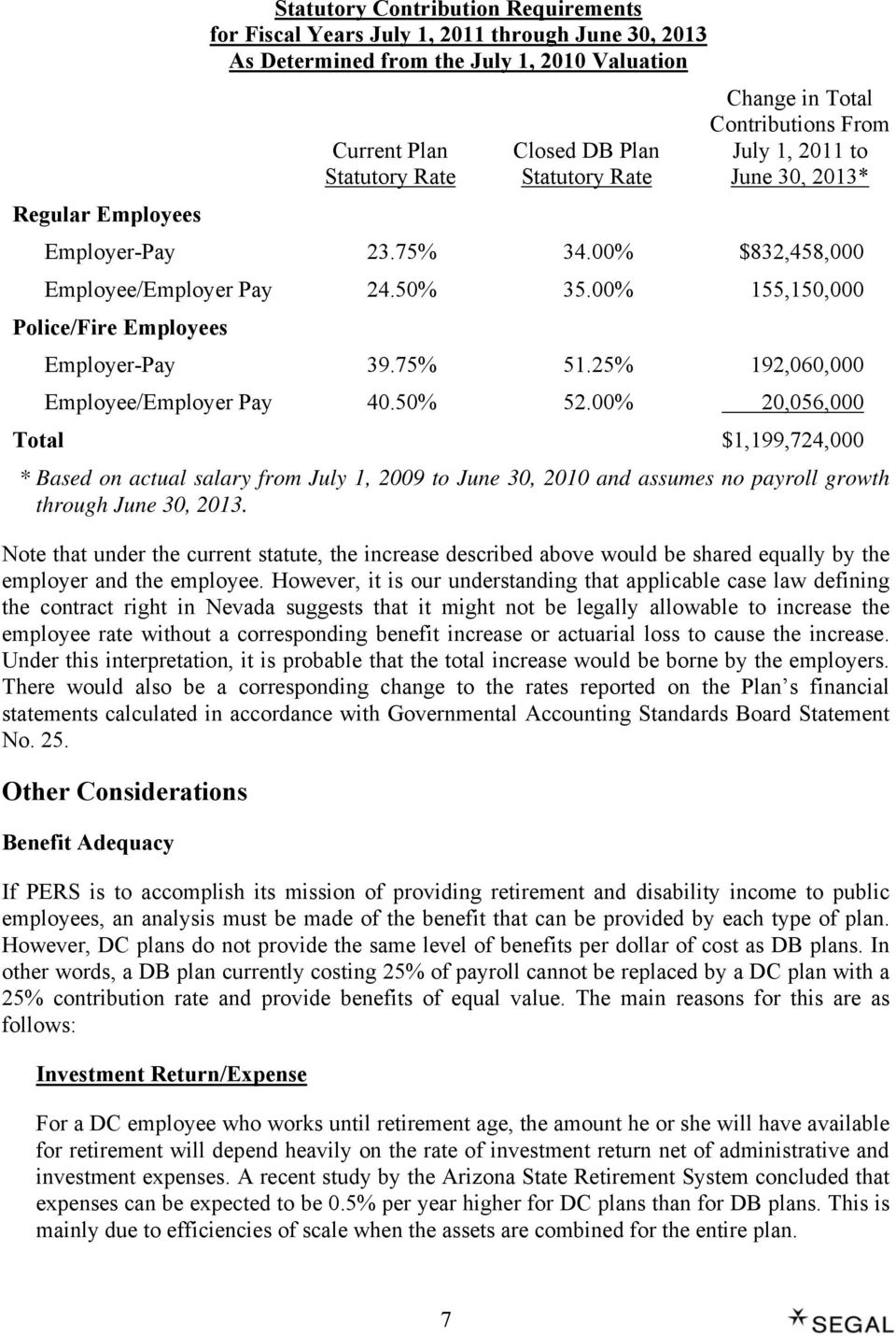 00% 155,150,000 Police/Fire Employees Employer-Pay 39.75% 51.25% 192,060,000 Employee/Employer Pay 40.50% 52.