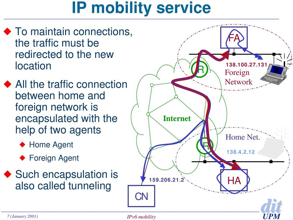 Agent Foreign Agent Such encapsulation is also called tunneling IP mobility service CN 7