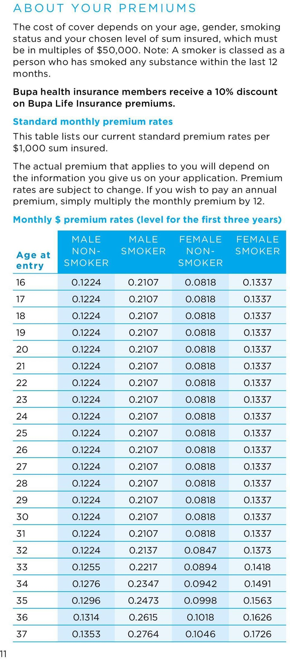Standard monthly premium rates This table lists our current standard premium rates per $1,000 sum insured.